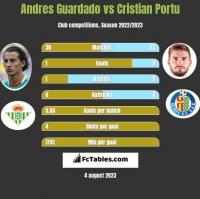 Andres Guardado vs Cristian Portu h2h player stats