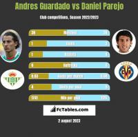Andres Guardado vs Daniel Parejo h2h player stats