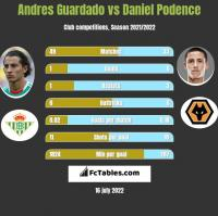 Andres Guardado vs Daniel Podence h2h player stats