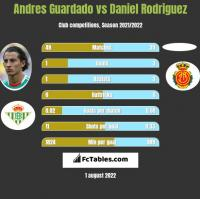 Andres Guardado vs Daniel Rodriguez h2h player stats