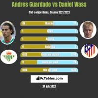 Andres Guardado vs Daniel Wass h2h player stats