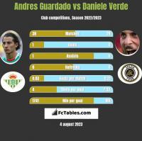 Andres Guardado vs Daniele Verde h2h player stats