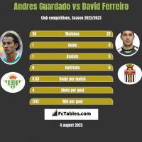 Andres Guardado vs David Ferreiro h2h player stats