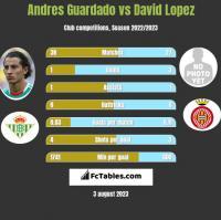 Andres Guardado vs David Lopez h2h player stats