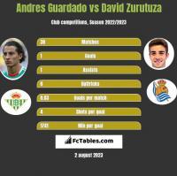 Andres Guardado vs David Zurutuza h2h player stats