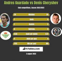 Andres Guardado vs Denis Cheryshev h2h player stats