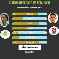 Andres Guardado vs Enis Bardi h2h player stats
