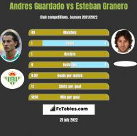 Andres Guardado vs Esteban Granero h2h player stats