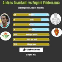 Andres Guardado vs Eugeni Valderrama h2h player stats