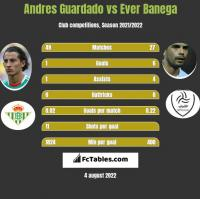 Andres Guardado vs Ever Banega h2h player stats