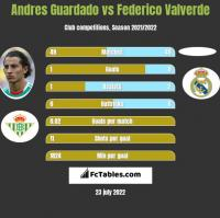 Andres Guardado vs Federico Valverde h2h player stats