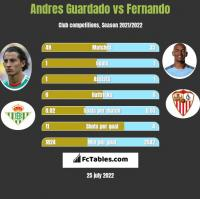 Andres Guardado vs Fernando h2h player stats