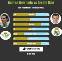 Andres Guardado vs Gareth Bale h2h player stats