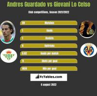 Andres Guardado vs Giovani Lo Celso h2h player stats