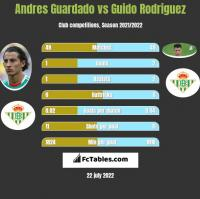 Andres Guardado vs Guido Rodriguez h2h player stats