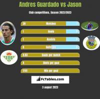 Andres Guardado vs Jason h2h player stats