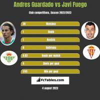 Andres Guardado vs Javi Fuego h2h player stats
