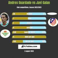 Andres Guardado vs Javi Galan h2h player stats