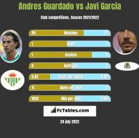 Andres Guardado vs Javi Garcia h2h player stats