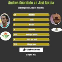 Andres Guardado vs Javi Garcia h2h player stats