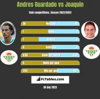 Andres Guardado vs Joaquin h2h player stats