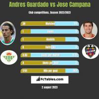 Andres Guardado vs Jose Campana h2h player stats