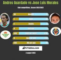 Andres Guardado vs Jose Luis Morales h2h player stats