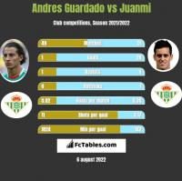 Andres Guardado vs Juanmi h2h player stats