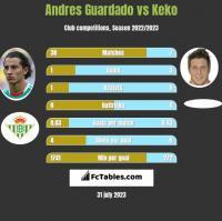 Andres Guardado vs Keko h2h player stats