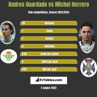 Andres Guardado vs Michel Herrero h2h player stats