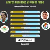 Andres Guardado vs Oscar Plano h2h player stats