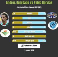 Andres Guardado vs Pablo Hervias h2h player stats