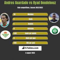 Andres Guardado vs Ryad Boudebouz h2h player stats