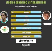 Andres Guardado vs Takashi Inui h2h player stats