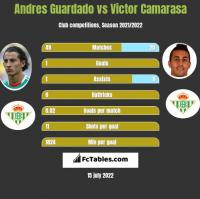 Andres Guardado vs Victor Camarasa h2h player stats