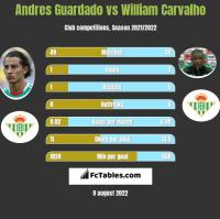 Andres Guardado vs William Carvalho h2h player stats