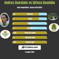 Andres Guardado vs Idrissa Doumbia h2h player stats