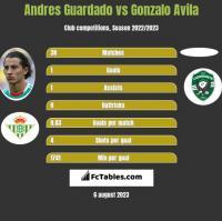 Andres Guardado vs Gonzalo Avila h2h player stats