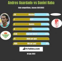 Andres Guardado vs Daniel Raba h2h player stats