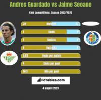 Andres Guardado vs Jaime Seoane h2h player stats