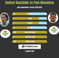 Andres Guardado vs Paul Akouokou h2h player stats