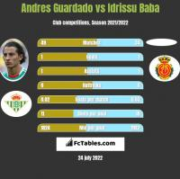 Andres Guardado vs Idrissu Baba h2h player stats