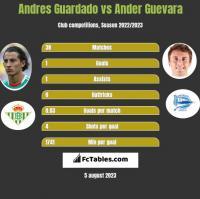Andres Guardado vs Ander Guevara h2h player stats