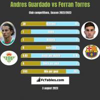 Andres Guardado vs Ferran Torres h2h player stats