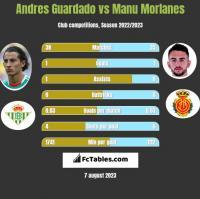 Andres Guardado vs Manu Morlanes h2h player stats