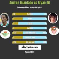 Andres Guardado vs Bryan Gil h2h player stats