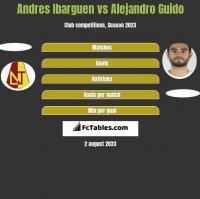 Andres Ibarguen vs Alejandro Guido h2h player stats
