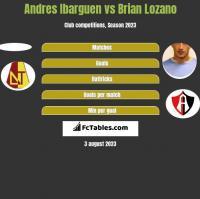 Andres Ibarguen vs Brian Lozano h2h player stats
