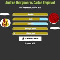 Andres Ibarguen vs Carlos Esquivel h2h player stats