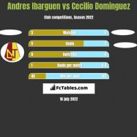 Andres Ibarguen vs Cecilio Dominguez h2h player stats